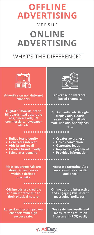 online vs offline advertising adeasy